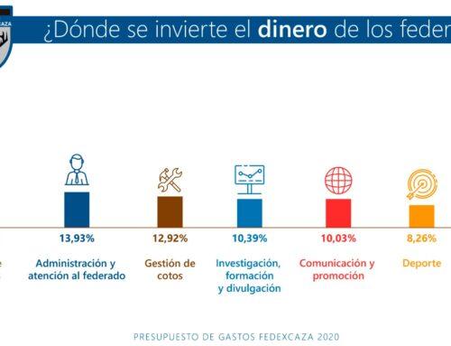 Distribución del presupuesto de FEDEXCAZA