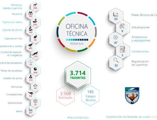 La Oficina Técnica de Fedexcaza completó el año pasado 146 trabajos y 3.500 solicitudes