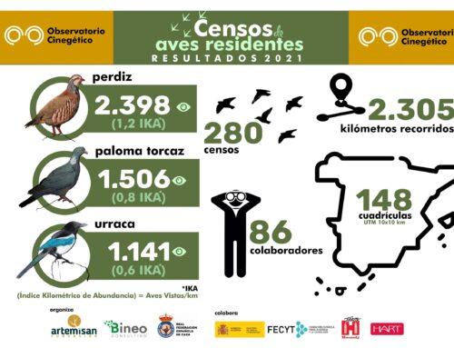 El Observatorio Cinegético cierra el periodo de censos de aves residentes con más de 2.300 kilómetros recorridos